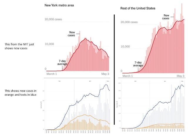NYT macht aus Test-Diagramm ein Erkrankungs-Diagramm