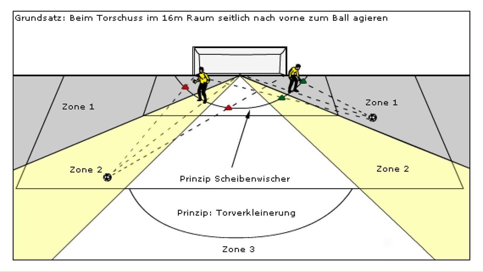Zone_1-2-3
