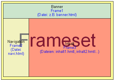 What is HTML Frames?