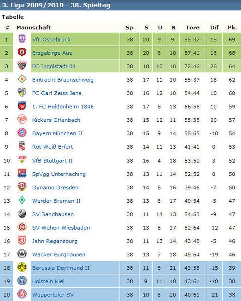 Jahn Regensburg Tabelle