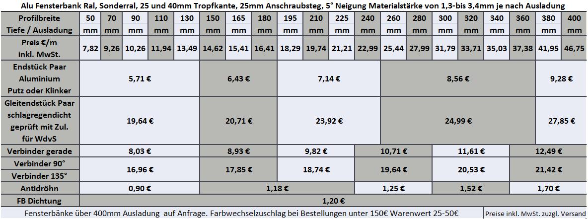Fensterbank Ral 1000 grünbeige