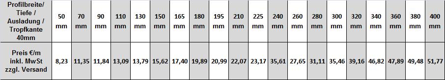 Alu Fensterbank RAL7035 lichtgrau