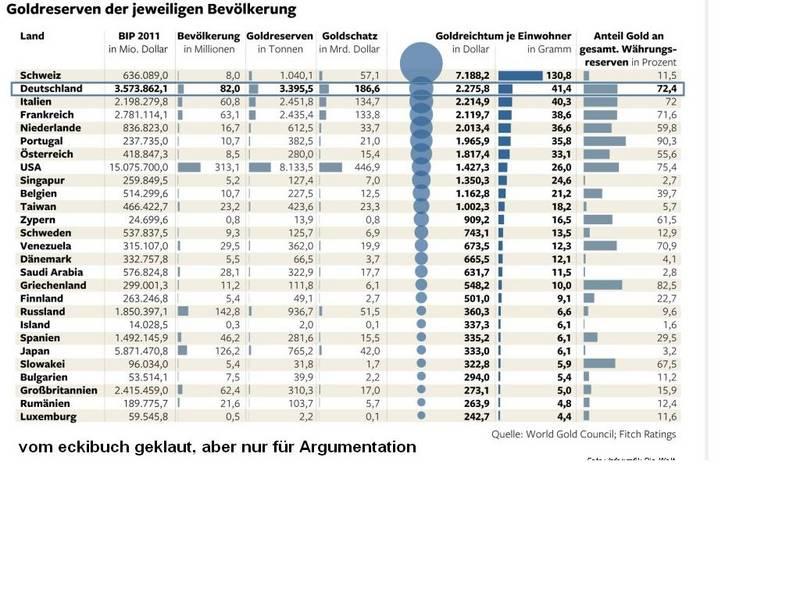goldreserven deutschland in usa