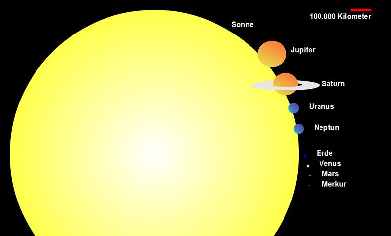 aus was bestehen planeten