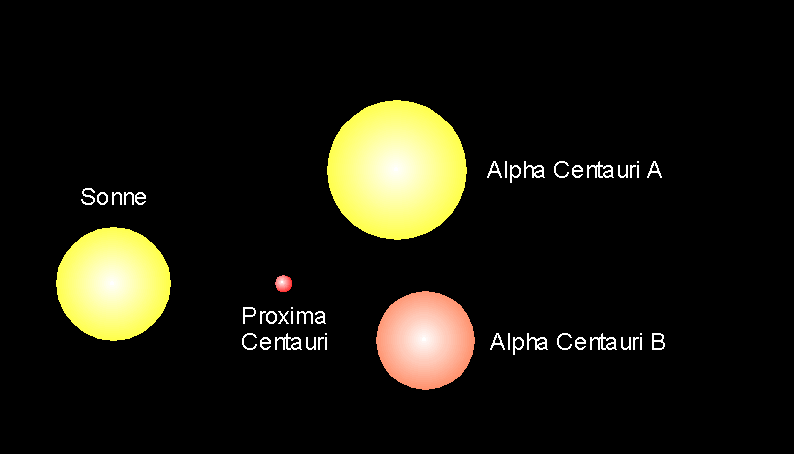 Alpha und Proxima Centauri