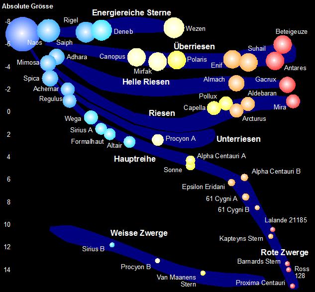 Diagramm der Sterntypen
