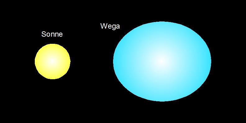 Vergleich Wega und Sonne