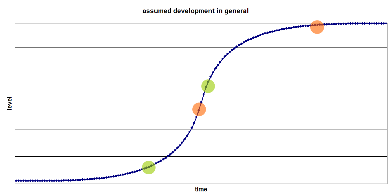 assumed_developm.png