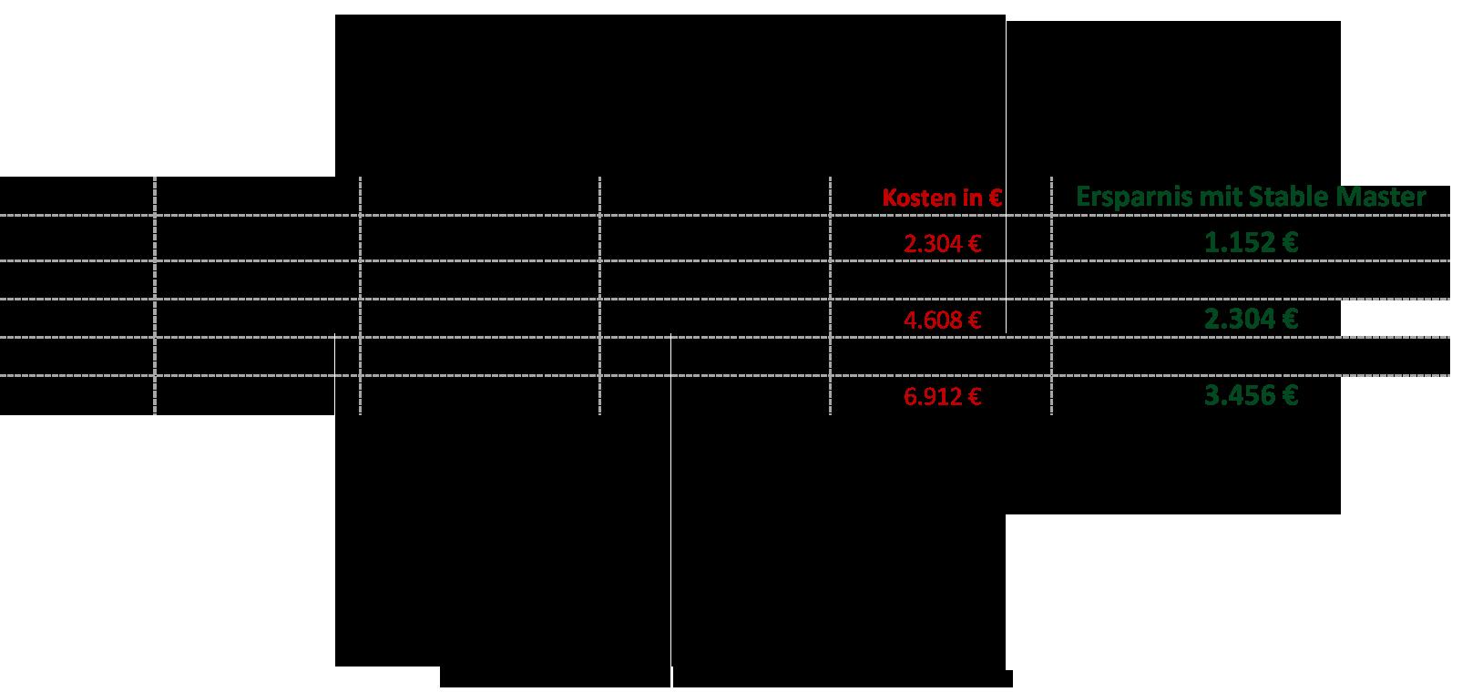 Sägespäne Verbrauchskalkulation