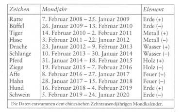 chinesisches horoskop tabelle